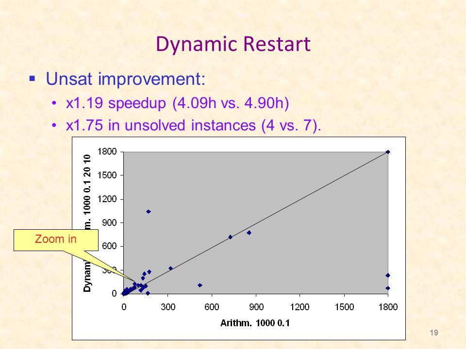 19 Dynamic Restart  Unsat improvement: x1.19 speedup (4.09h vs.