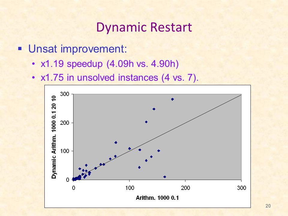 20 Dynamic Restart  Unsat improvement: x1.19 speedup (4.09h vs.