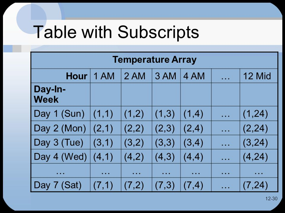 12-30 Table with Subscripts Temperature Array Hour1 AM2 AM3 AM4 AM…12 Mid Day-In- Week Day 1 (Sun)(1,1)(1,2)(1,3)(1,4)…(1,24) Day 2 (Mon)(2,1)(2,2)(2,3)(2,4)…(2,24) Day 3 (Tue)(3,1)(3,2)(3,3)(3,4)…(3,24) Day 4 (Wed)(4,1)(4,2)(4,3)(4,4)…(4,24) ………………… Day 7 (Sat)(7,1)(7,2)(7,3)(7,4)…(7,24)