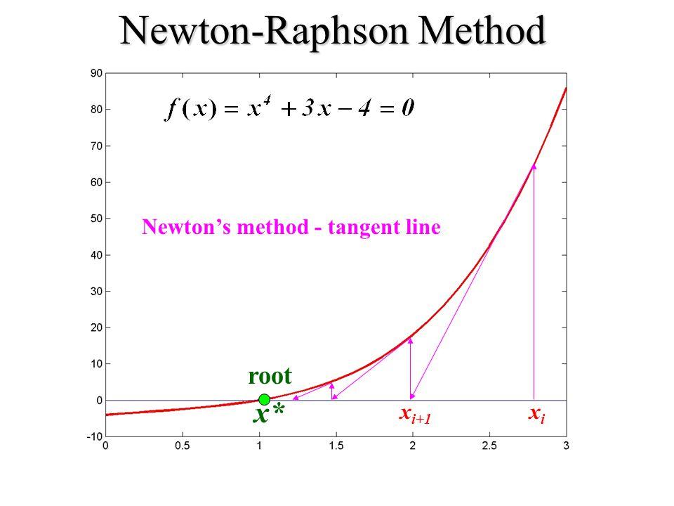 root x* Newton-Raphson Method Newton's method - tangent line xixi x i+1