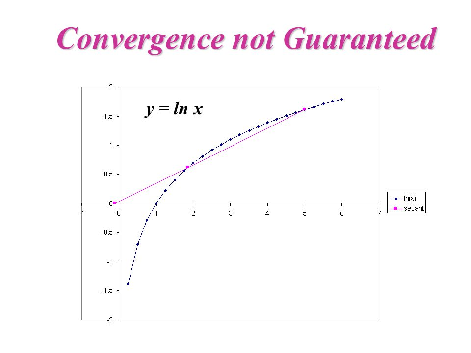 Convergence not Guaranteed y = ln x