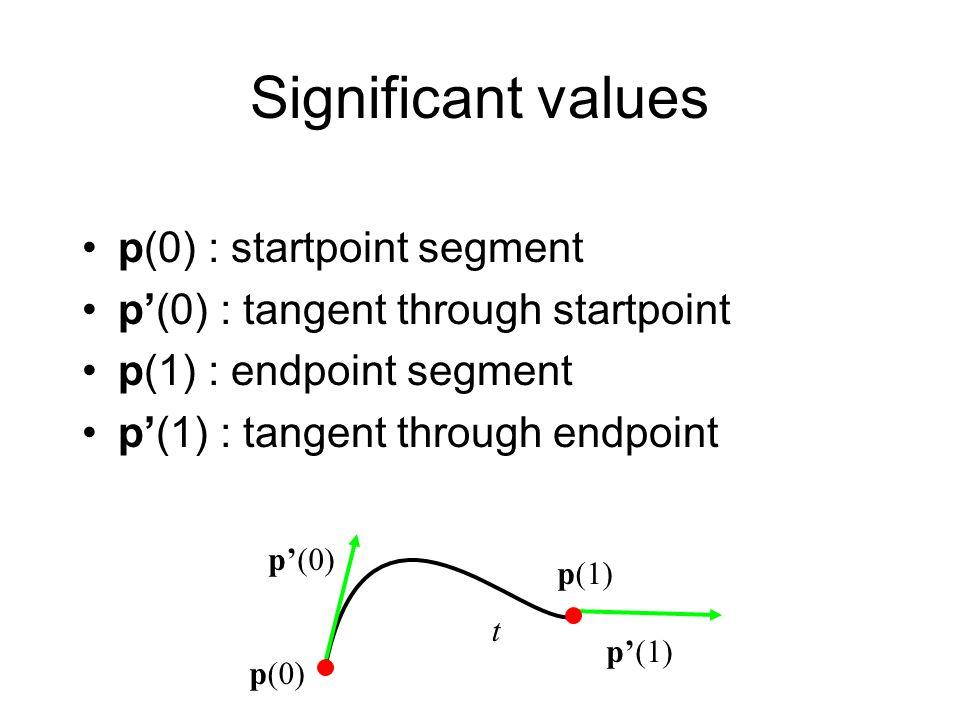 Significant values p(0) : startpoint segment p'(0) : tangent through startpoint p(1) : endpoint segment p'(1) : tangent through endpoint t p(0) p(1) p'(0) p'(1)