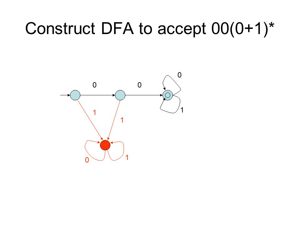 Construct DFA to accept 00(0+1)* 00 0 1 1 1 0 1