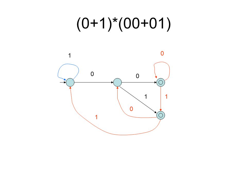 2 nd Solution-Parallel Machine L(M) = (0+1)*00 M=(Q, Σ, δ, s, F) L(M')= (0+1)*01 M'=(Q', Σ, δ', s', F') L(M'') = (0+1)(00+01) = L(M) U L(M') Q'' = {(q, q') | q in Q, q' in Q'} δ''((q, q'), a) = (δ(q, a), δ'(q', a)) s'' = (s, s') F'' = { (q, q') | q in F or q' in F' }.