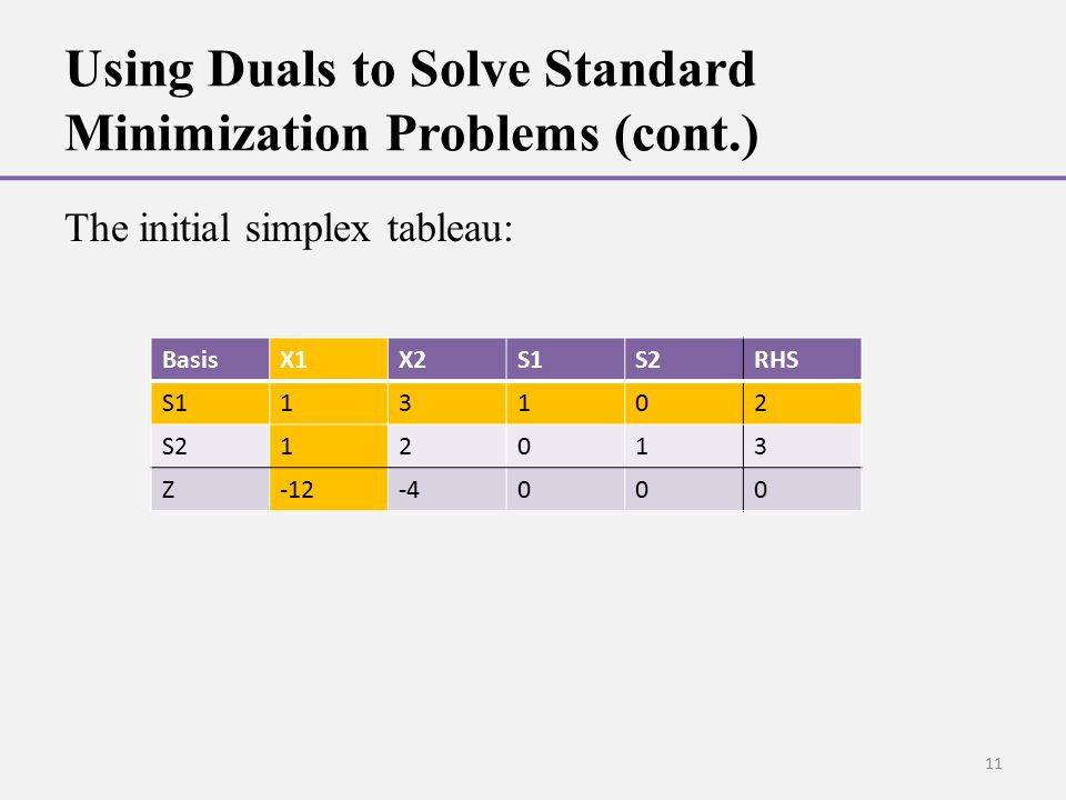 Using Duals to Solve Standard Minimization Problems (cont.) The initial simplex tableau: BasisX1X2S1S2RHS S113102 S212013 Z-12-4000 11