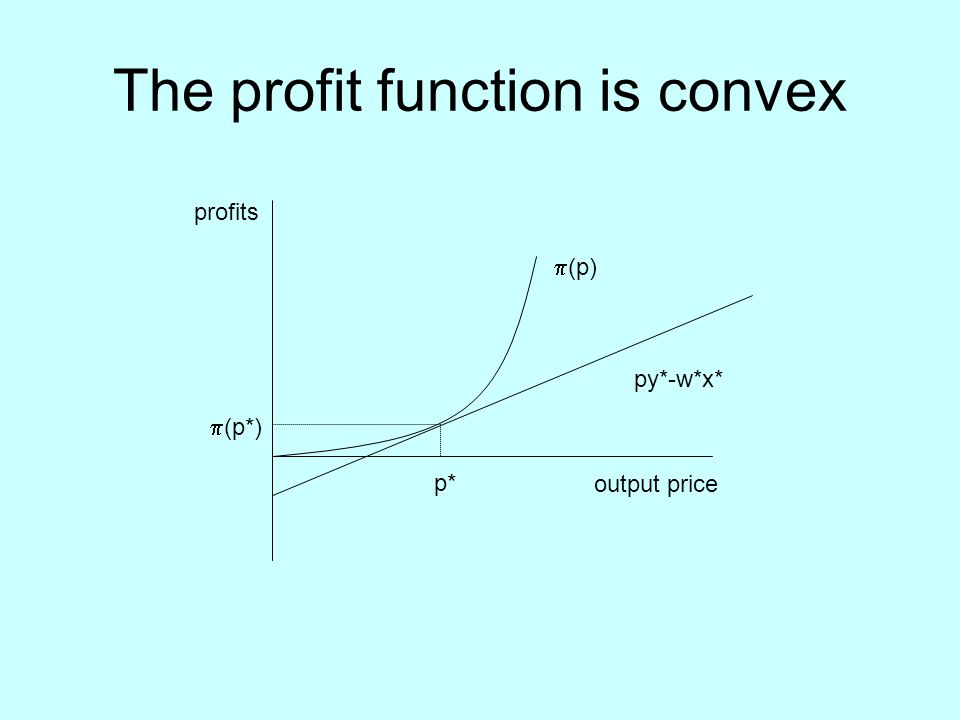 The profit function is convex output price profits p*  (p*) py*-w*x*  (p)