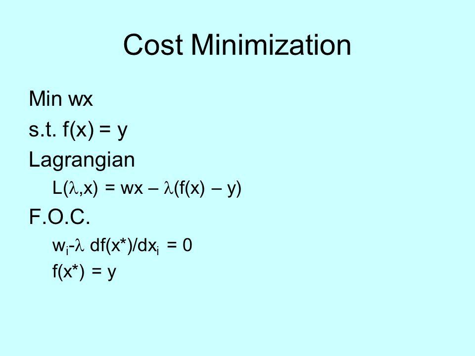 Cost Minimization Min wx s.t. f(x) = y Lagrangian L(,x) = wx – (f(x) – y) F.O.C. w i - df(x*)/dx i = 0 f(x*) = y