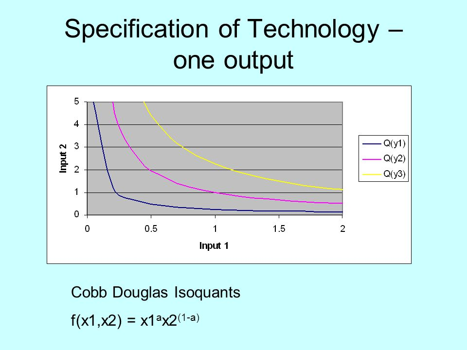 Specification of Technology – one output Cobb Douglas Isoquants f(x1,x2) = x1 a x2 (1-a)