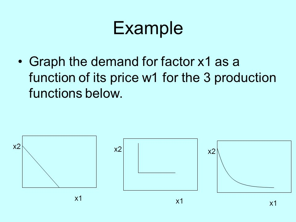 Example Graph the demand for factor x1 as a function of its price w1 for the 3 production functions below.