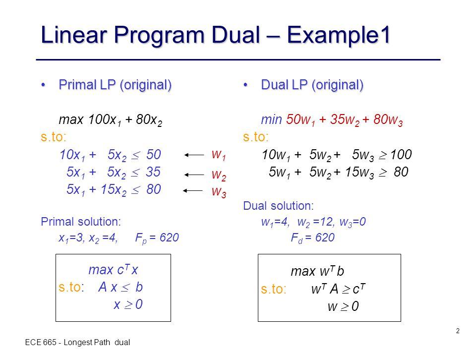 ECE 665 - Longest Path dual 2 Linear Program Dual – Example1 Primal LP (original)Primal LP (original) max 100x 1 + 80x 2 s.to: 10x 1 + 5x 2  50 5x 1 + 5x 2  35 5x 1 + 15x 2  80 Primal solution: x 1 =3, x 2 =4, F p = 620 max c T x s.to: A x  b x  0 Dual LP (original)Dual LP (original) min 50w 1 + 35w 2 + 80w 3 s.to: 10w 1 + 5w 2 + 5w 3  100 5w 1 + 5w 2 + 15w 3  80 Dual solution: w 1 =4, w 2 =12, w 3 =0 F d = 620 max w T b s.to: w T A  c T w  0 w1w1 w2w2 w3w3