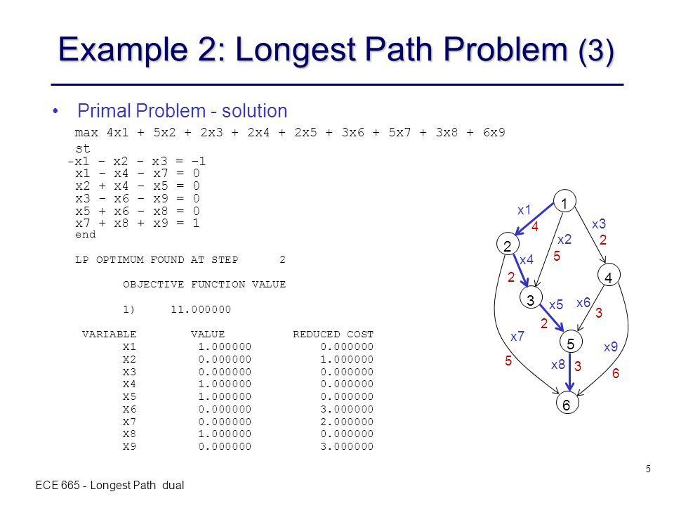 ECE 665 - Longest Path dual 5 Example 2: Longest Path Problem (3) Primal Problem - solution x1 x2 x3 x4 x5 x6 x9 x8 x7 1 2 3 4 5 6 4 5 2 2 2 5 3 3 6 max 4x1 + 5x2 + 2x3 + 2x4 + 2x5 + 3x6 + 5x7 + 3x8 + 6x9 st - x1 - x2 - x3 = -1 x1 - x4 - x7 = 0 x2 + x4 - x5 = 0 x3 - x6 - x9 = 0 x5 + x6 - x8 = 0 x7 + x8 + x9 = 1 end LP OPTIMUM FOUND AT STEP 2 OBJECTIVE FUNCTION VALUE 1) 11.000000 VARIABLE VALUE REDUCED COST X1 1.000000 0.000000 X2 0.000000 1.000000 X3 0.000000 0.000000 X4 1.000000 0.000000 X5 1.000000 0.000000 X6 0.000000 3.000000 X7 0.000000 2.000000 X8 1.000000 0.000000 X9 0.000000 3.000000