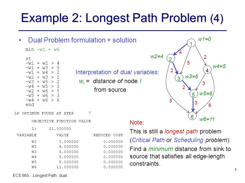 ECE 665 - Longest Path dual 6 Example 2: Longest Path Problem (4) Dual Problem formulation + solution min -w1 + w6 st -w1 + w2 > 4 -w1 + w3 > 5 -w1 + w4 > 2 -w2 + w3 > 2 -w3 + w5 > 2 -w4 + w5 > 3 -w2 + w6 > 5 -w5 + w6 > 3 -w4 + w6 > 6 end LP OPTIMUM FOUND AT STEP 7 OBJECTIVE FUNCTION VALUE 1) 11.000000 VARIABLE VALUE REDUCED COST W1 0.000000 0.000000 W6 11.000000 0.000000 W2 4.000000 0.000000 W3 6.000000 0.000000 W4 5.000000 0.000000 W5 8.000000 0.000000 Interpretation of dual variables: w i = distance of node I from source w6=11 1 2 3 4 5 6 4 5 2 2 2 5 3 3 6 w2=4 w1=0 w4=5 w3=6 w5=8 Note: This is still a longest path problem (Critical Path or Scheduling problem): Find a minimum distance from sink to source that satisfies all edge-length constraints.