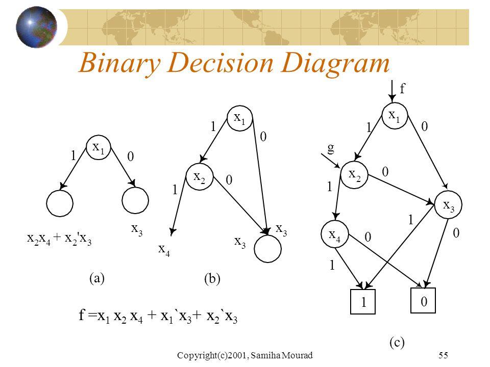 Copyright(c)2001, Samiha Mourad54 Binary Decision Diagram ( a ) x 1 x 2 x 1 x 2 10 1 1 0 0 x 1 + x 2 x 1 x 2 1 0 1 1 0 0 ( b ) f =