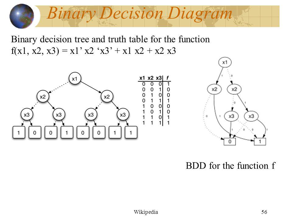 Copyright(c)2001, Samiha Mourad55 Binary Decision Diagram x 2 x 4 + x 2 x 3 x 3 x 1 x 2 1 1 0 0 x 4 x 3 x 3 x 1 1 0 0 1 1 1 1 0 0 0 0 1 x 1 x 2 x 3 x 4 f g (a) (c) (b) f =x 1 x 2 x 4 + x 1 `x 3 + x 2 `x 3