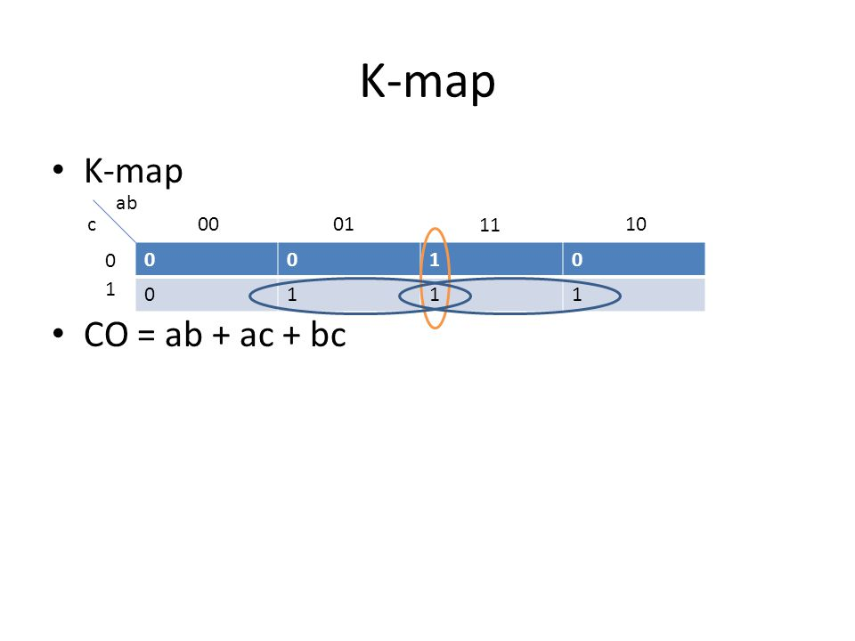 K-map rules Draw the K-map.