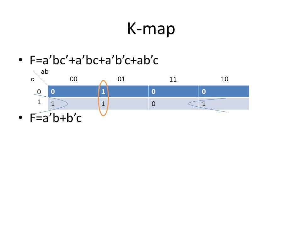 K-map F=a'bc'+a'bc+abc'+abc+a'b'c 0110 111 0001 11 10 0 1 ab c