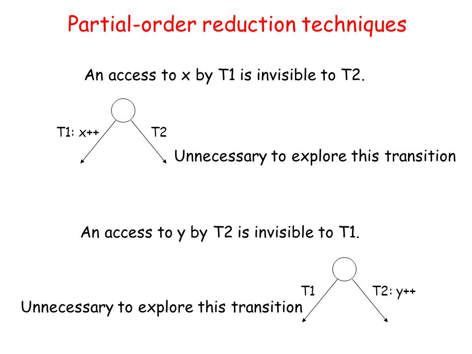 An access to x by T1 is invisible to T2.