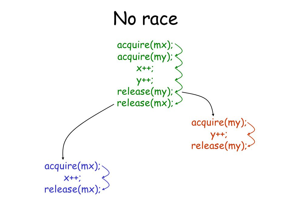 No race acquire(mx); acquire(my); x++; y++; release(my); release(mx); acquire(mx); x++; release(mx); acquire(my); y++; release(my);
