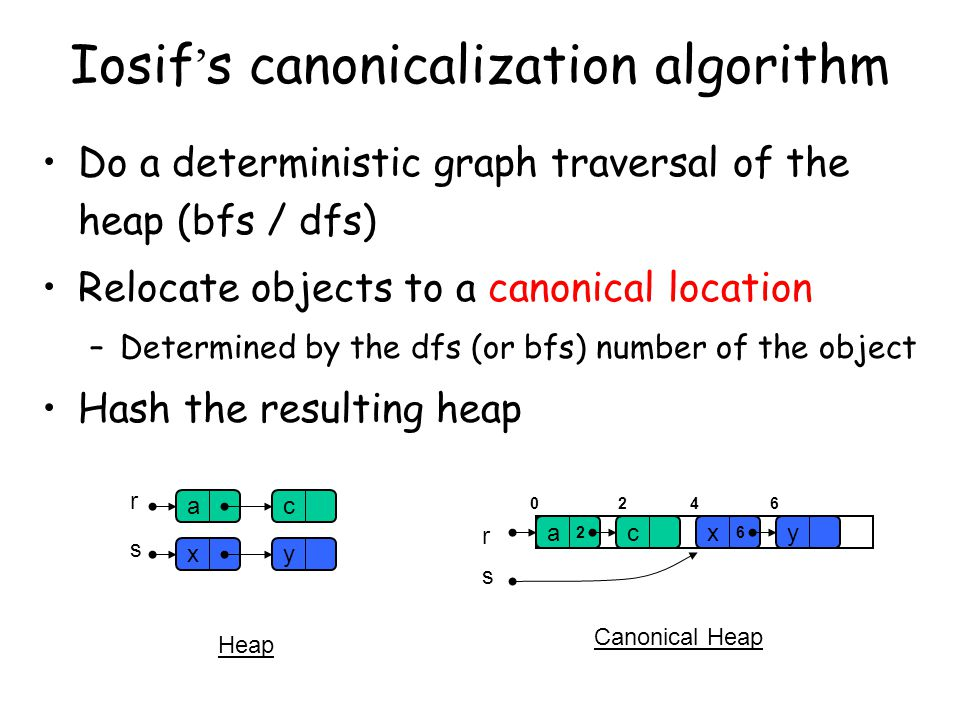 Iosif ' s canonicalization algorithm Do a deterministic graph traversal of the heap (bfs / dfs) Relocate objects to a canonical location –Determined by the dfs (or bfs) number of the object Hash the resulting heap c r s ayxcayx r s Heap Canonical Heap