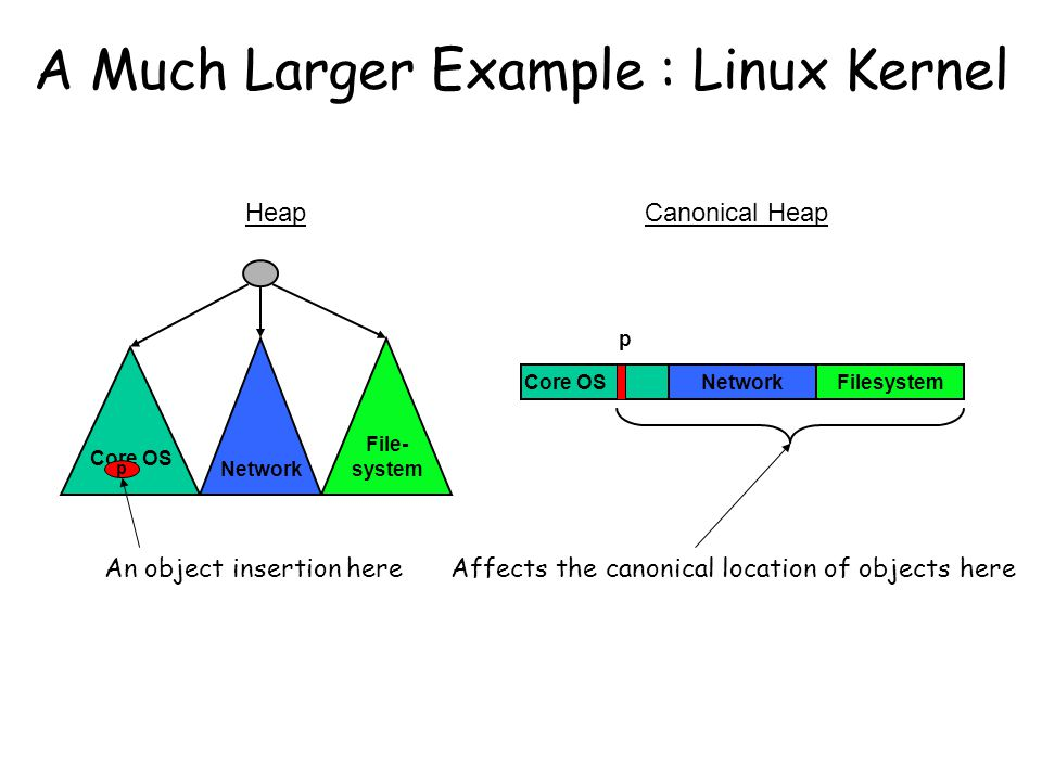 A Much Larger Example : Linux Kernel Core OS Network File- system Core OSNetworkFilesystem An object insertion hereAffects the canonical location of objects here HeapCanonical Heap p p