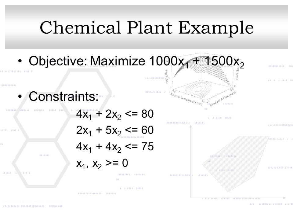 Chemical Plant Example Objective: Maximize 1000x 1 + 1500x 2 Constraints: 4x 1 + 2x 2 <= 80 2x 1 + 5x 2 <= 60 4x 1 + 4x 2 <= 75 x 1, x 2 >= 0
