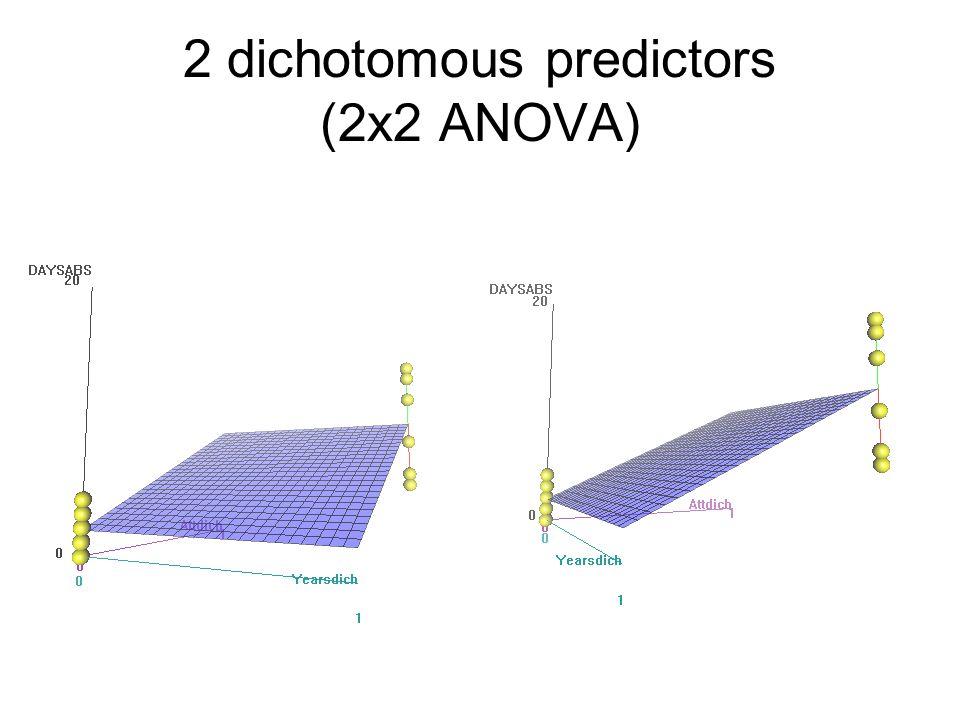 2 dichotomous predictors (2x2 ANOVA)