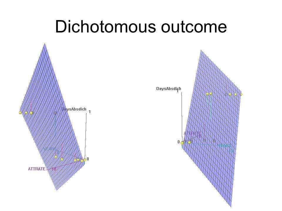 Dichotomous outcome