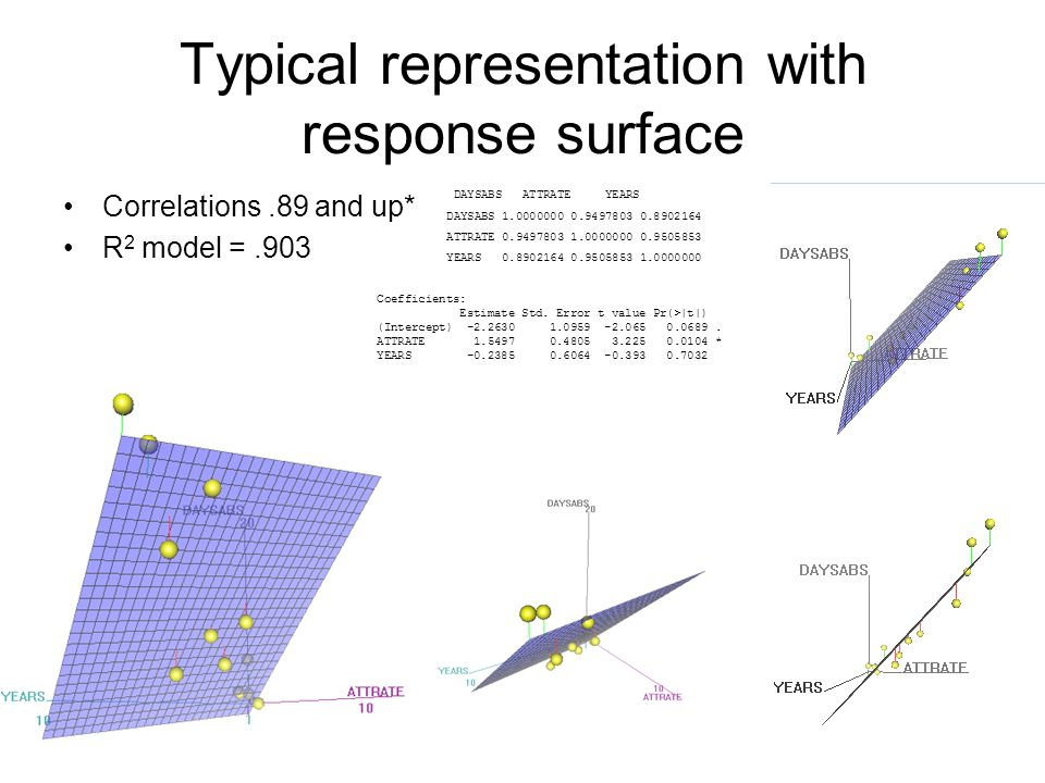 Typical representation with response surface Where the response surface crosses the y axis (daysabs) provides the intercept in our formula Holding a variable 'constant' is like adding a plane perpendicular to that variable's axis The process as a whole minimizes the sum of the squared distances between the original data points and their projection onto the plane