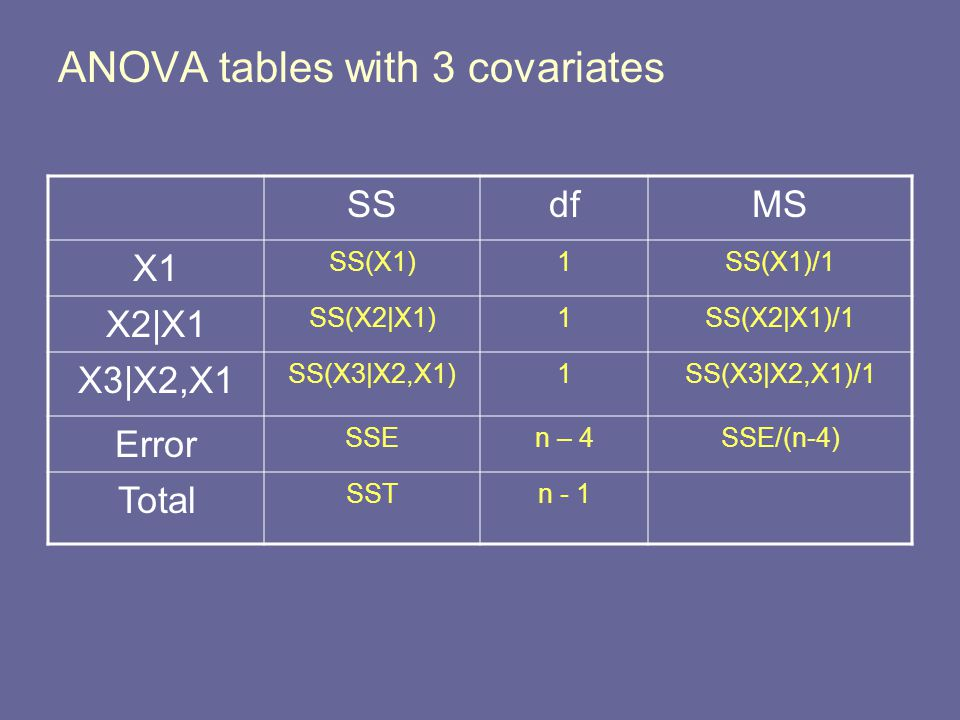 ANOVA tables with 3 covariates SSdfMS X1 SS(X1)1SS(X1)/1 X2|X1 SS(X2|X1)1SS(X2|X1)/1 X3|X2,X1 SS(X3|X2,X1)1SS(X3|X2,X1)/1 Error SSEn – 4SSE/(n-4) Total SSTn - 1