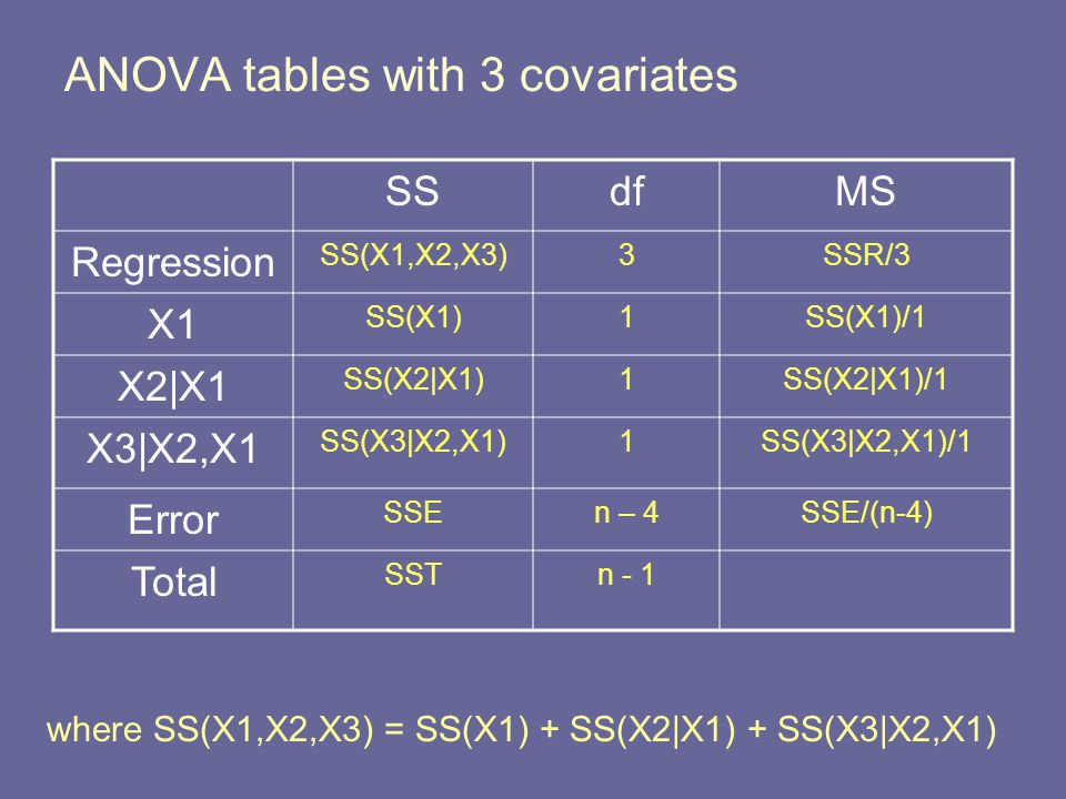 ANOVA tables with 3 covariates SSdfMS Regression SS(X1,X2,X3)3SSR/3 X1 SS(X1)1SS(X1)/1 X2|X1 SS(X2|X1)1SS(X2|X1)/1 X3|X2,X1 SS(X3|X2,X1)1SS(X3|X2,X1)/1 Error SSEn – 4SSE/(n-4) Total SSTn - 1 where SS(X1,X2,X3) = SS(X1) + SS(X2|X1) + SS(X3|X2,X1)