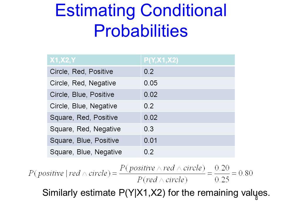Naïve Bayes Example Probabilitypositivenegative P(Y)0.5 P(medium | Y)0.10.2 P(red | Y)0.90.3 P(circle | Y)0.90.3 P(positive |medium,red,circle) = P(positive)*P(medium | positive)*P(red | positive)*P(circle | positive) / P(medium,red,cirlce) 0.5 * 0.1 * 0.9 * 0.9 = 0.0405 / P(medium,red,circle) P(negative |medium,red,circle) = P(negative)*P(medium | negative)*P(red | negative)*P(circle | negative) / P(medium,red,cirlce) 0.5 * 0.2 * 0.3 * 0.3 = 0.009 / P(medium,red,circle) = 0.0405 / 0.0495 = 0.8181 = 0.009 / 0.0495 = 0.1818 Test Instance: 19