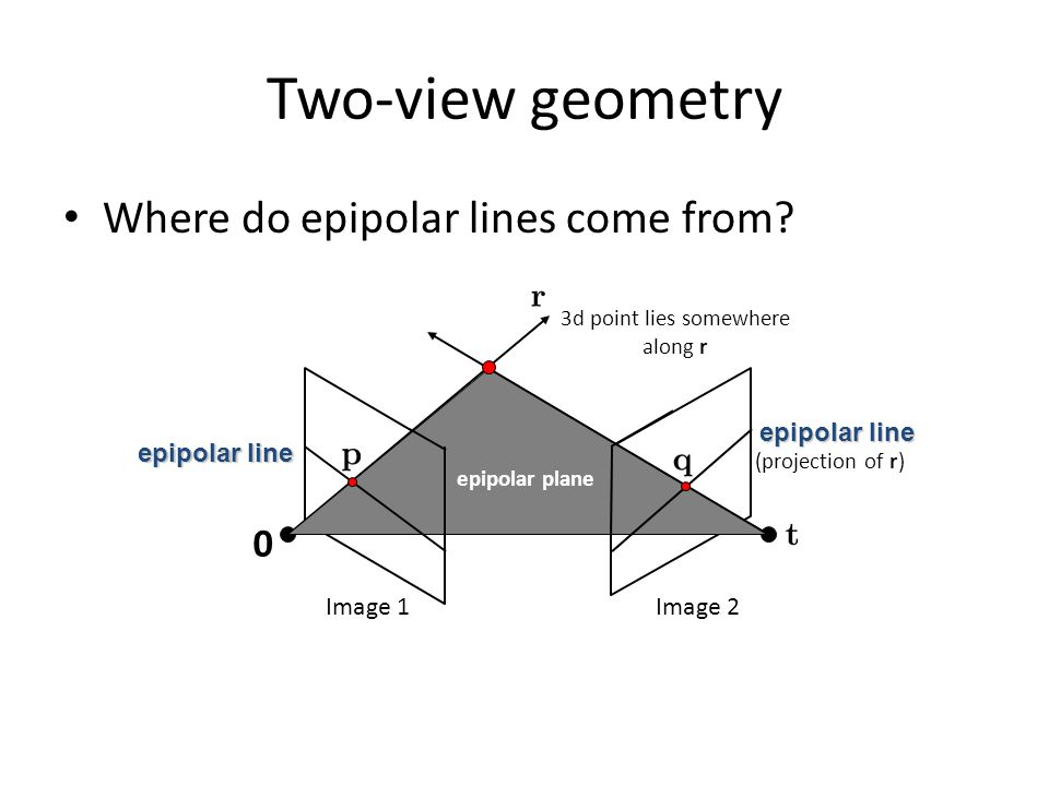 Two-view geometry Where do epipolar lines come from? epipolar plane epipolar line 0 3d point lies somewhere along r (projection of r) Image 1Image 2