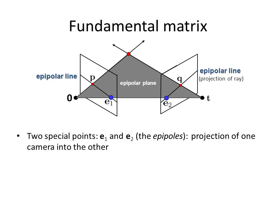 Fundamental matrix Two special points: e 1 and e 2 (the epipoles): projection of one camera into the other epipolar plane epipolar line 0 (projection