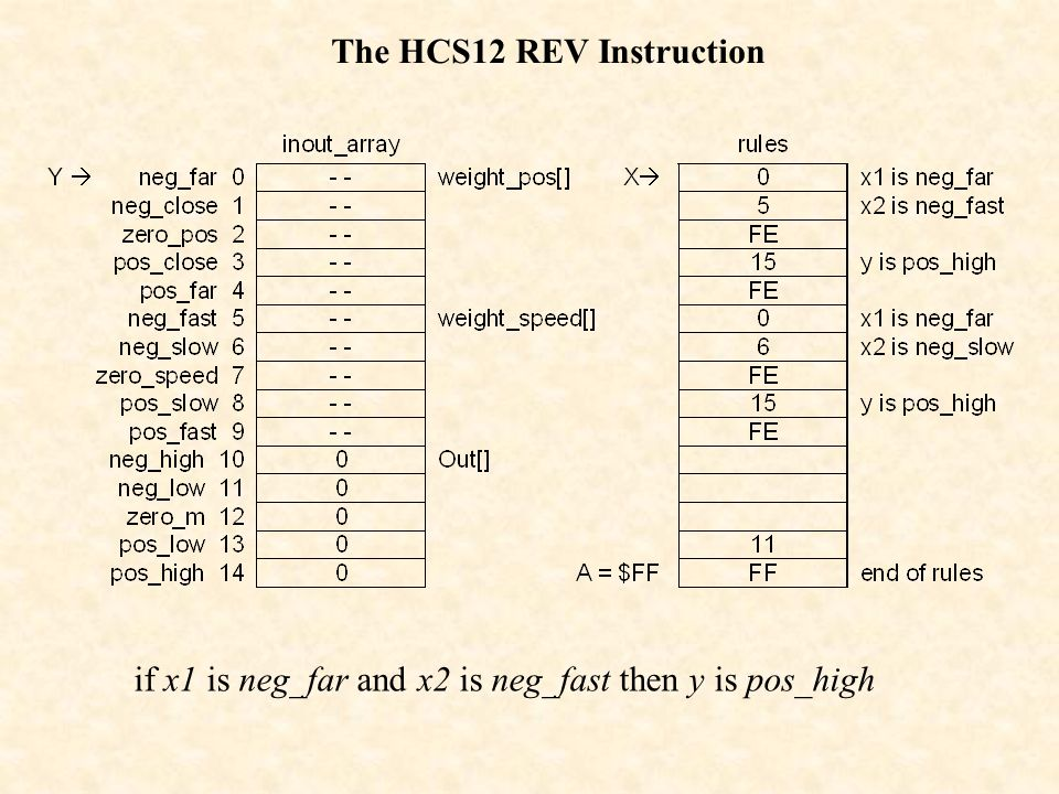 The HCS12 REV Instruction if x1 is neg_far and x2 is neg_fast then y is pos_high