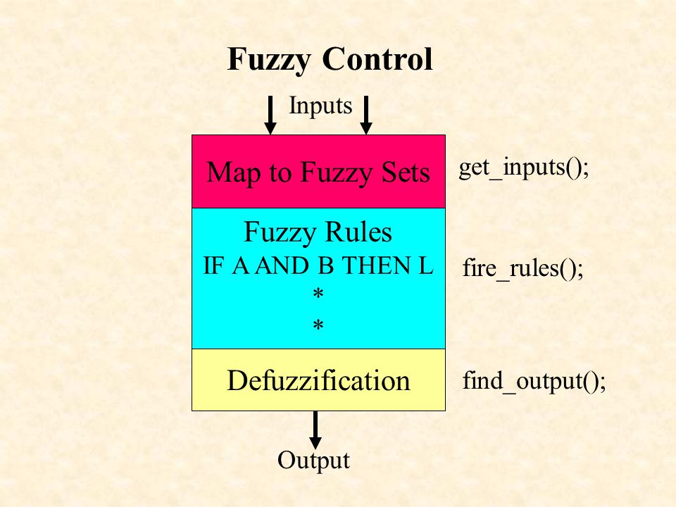 Fuzzy Control Map to Fuzzy Sets Fuzzy Rules IF A AND B THEN L * * Defuzzification Inputs Output get_inputs(); fire_rules(); find_output();