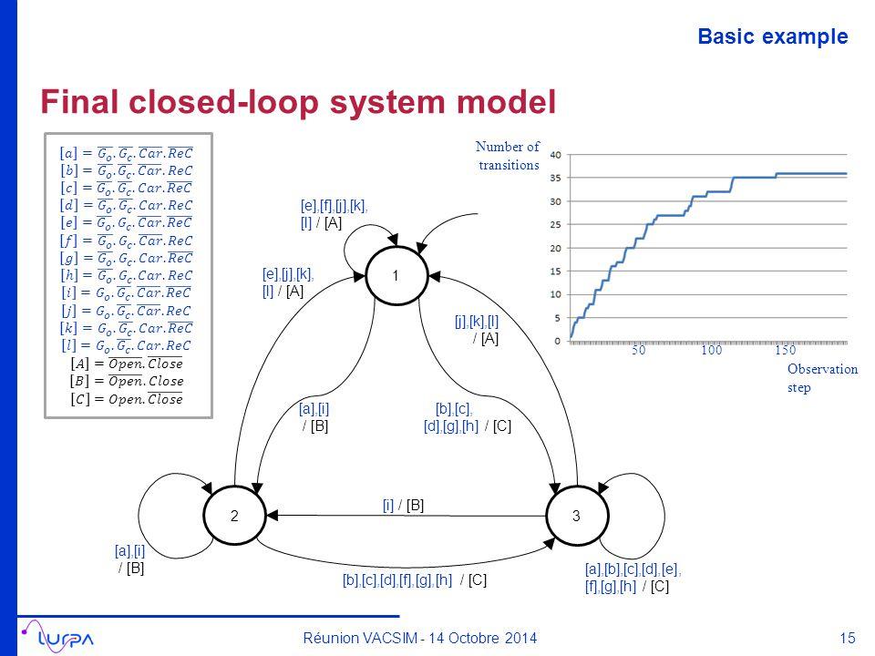 Final closed-loop system model Réunion VACSIM - 14 Octobre 2014 10015050 Number of transitions Observation step 1 3 2 [e],[j],[k], [l] / [A] [j],[k],[l] / [A] [e],[f],[j],[k], [l] / [A] [a],[i] / [B] [i] / [B] [a],[i] / [B] [b],[c],[d],[f],[g],[h] / [C] [b],[c], [d],[g],[h] / [C] [a],[b],[c],[d],[e], [f],[g],[h] / [C] 15 Basic example