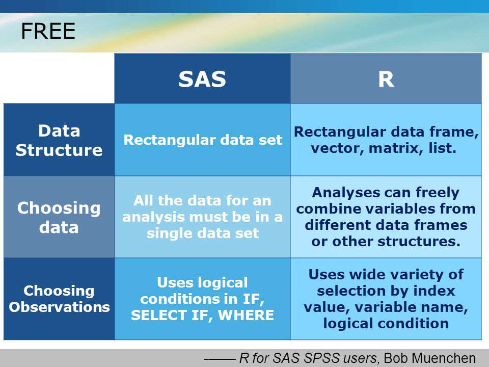 FREE SASR Data Structure Rectangular data set Rectangular data frame, vector, matrix, list.