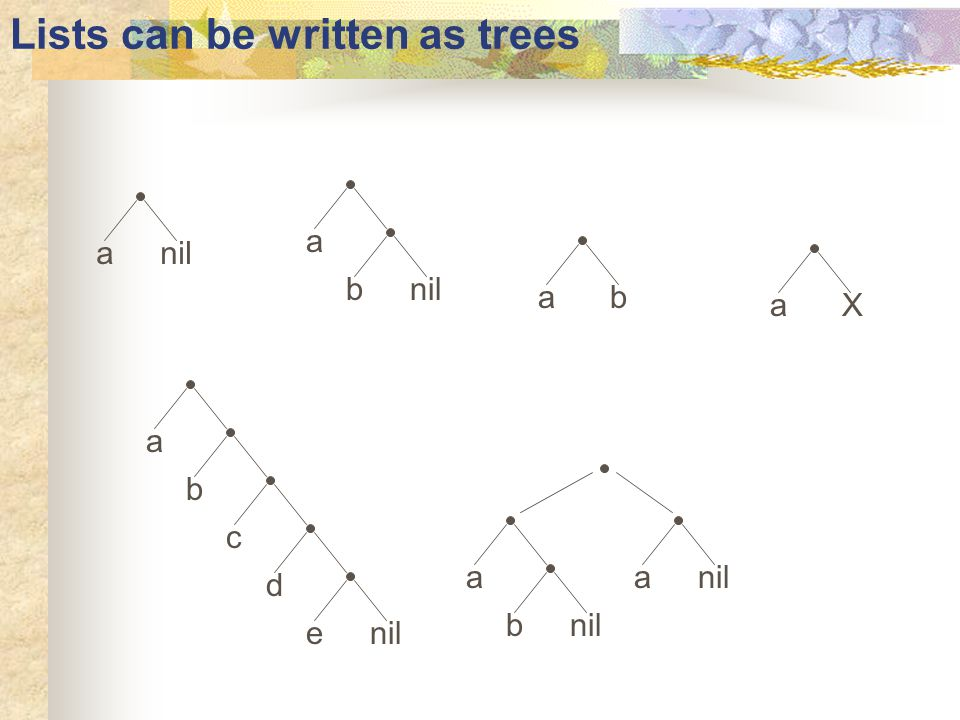 Lists can be written as trees anil a b a b c d e ab aX a b a