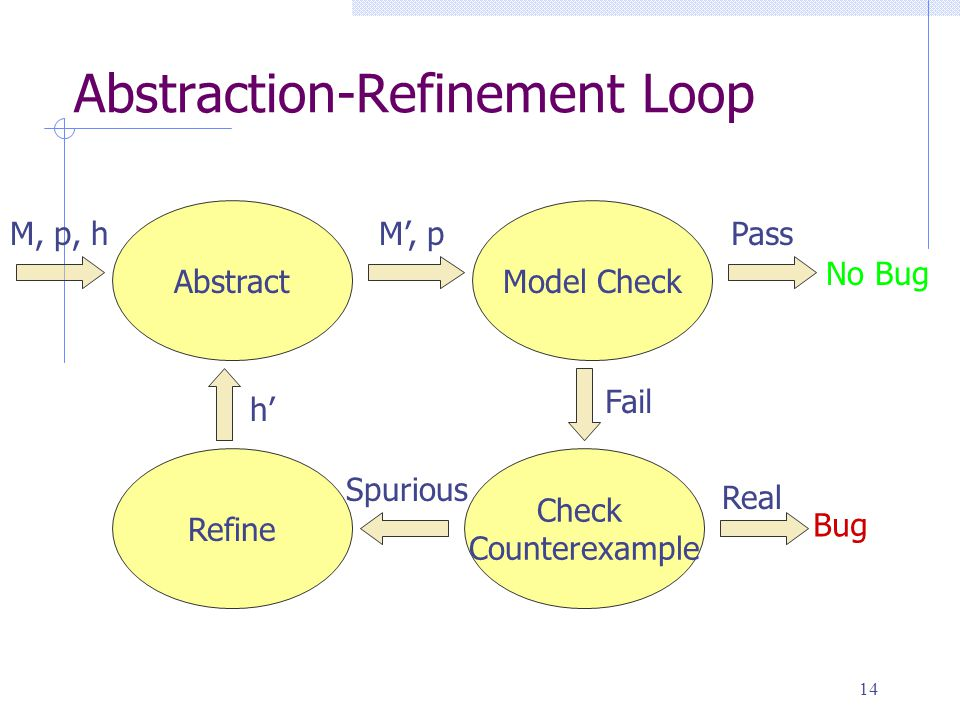 14 Abstraction-Refinement Loop Check Counterexample Refine Model CheckAbstract M', pM, p, h No Bug Pass Fail Bug Real Spurious h'