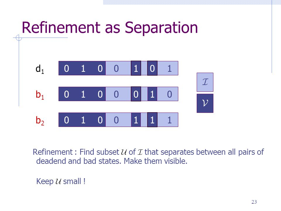 23 Refinement as Separation 0 1 0 1 0 0 0 1 00 1 00 1 1 10 1 0 d1d1 b1b1 b2b2 I V 0 1 1 1 0 1 Refinement : Find subset U of I that separates between all pairs of deadend and bad states.