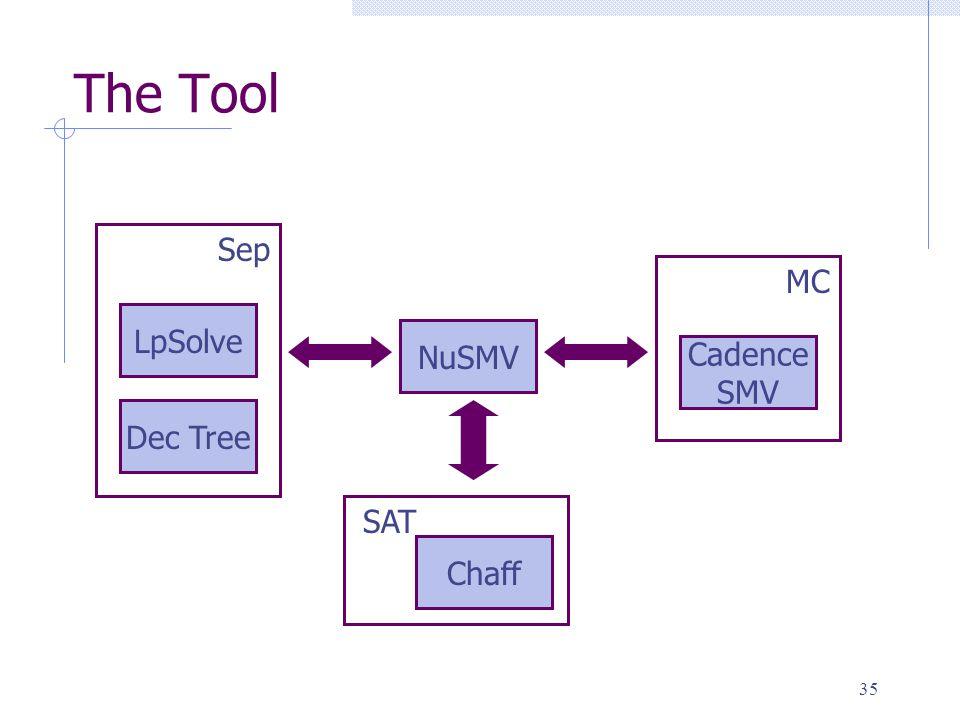 35 The Tool NuSMV Cadence SMV MC Chaff SAT LpSolve Dec Tree Sep