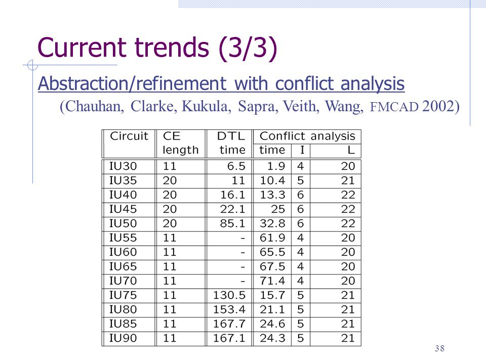 38 Current trends (3/3) (Chauhan, Clarke, Kukula, Sapra, Veith, Wang, FMCAD 2002) Abstraction/refinement with conflict analysis