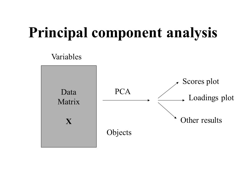 Principal component analysis Data Matrix X Variables Objects PCA Scores plot Loadings plot Other results