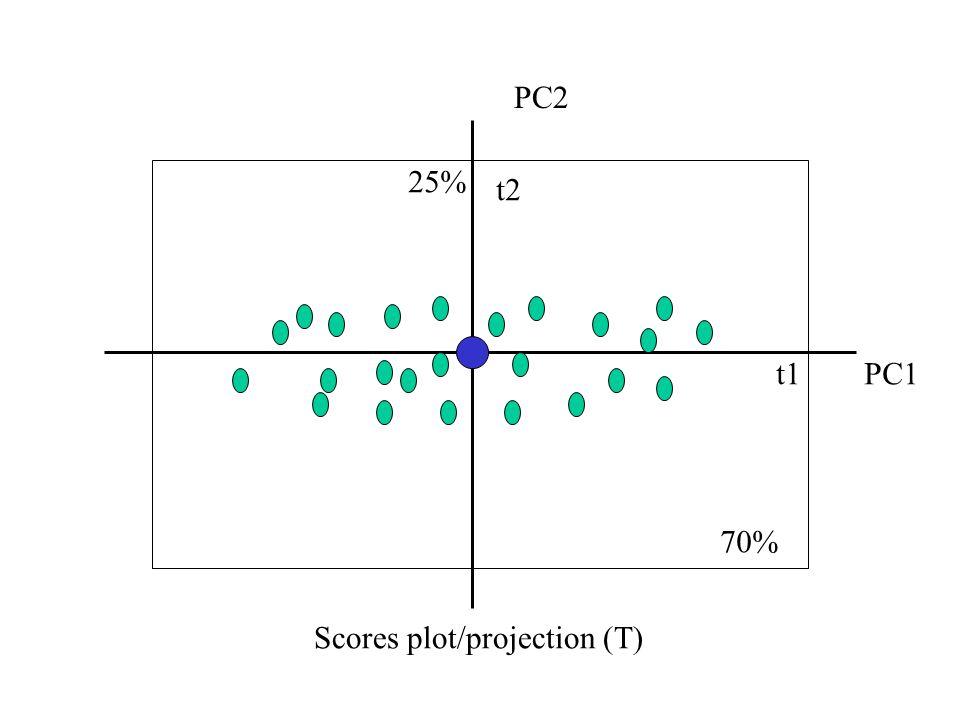 PC1 PC2 Scores plot/projection (T) t1 t2 70% 25%