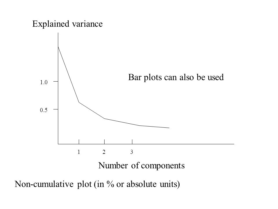 123 Number of components Explained variance 0.5 1.0 Non-cumulative plot (in % or absolute units) Bar plots can also be used