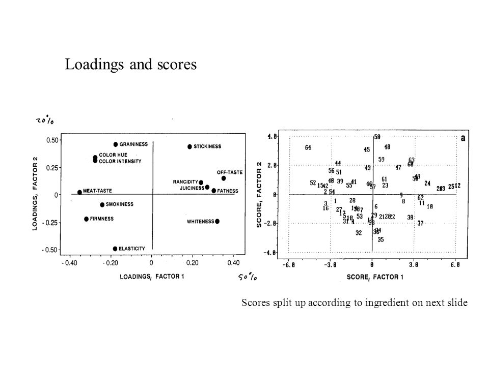 Loadings and scores Scores split up according to ingredient on next slide