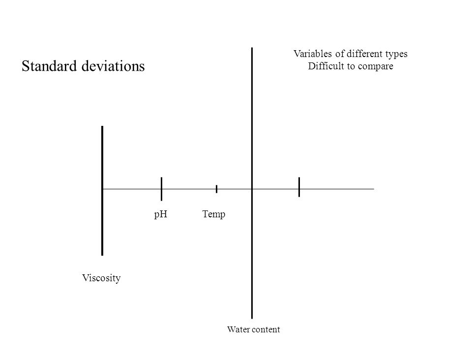 Standard deviations Viscosity pH Water content Temp Variables of different types Difficult to compare