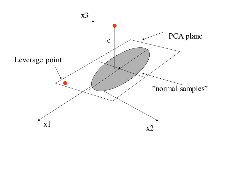 e normal samples PCA plane Leverage point x1 x2 x3