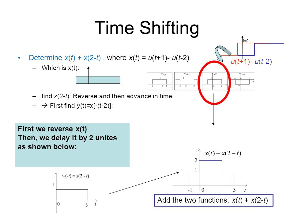 Time Shifting Determine x(t) + x(2-t), where x(t) = u(t+1)- u(t-2) –Which is x(t): –find x(2-t): Reverse and then advance in time –  First find y(t)=