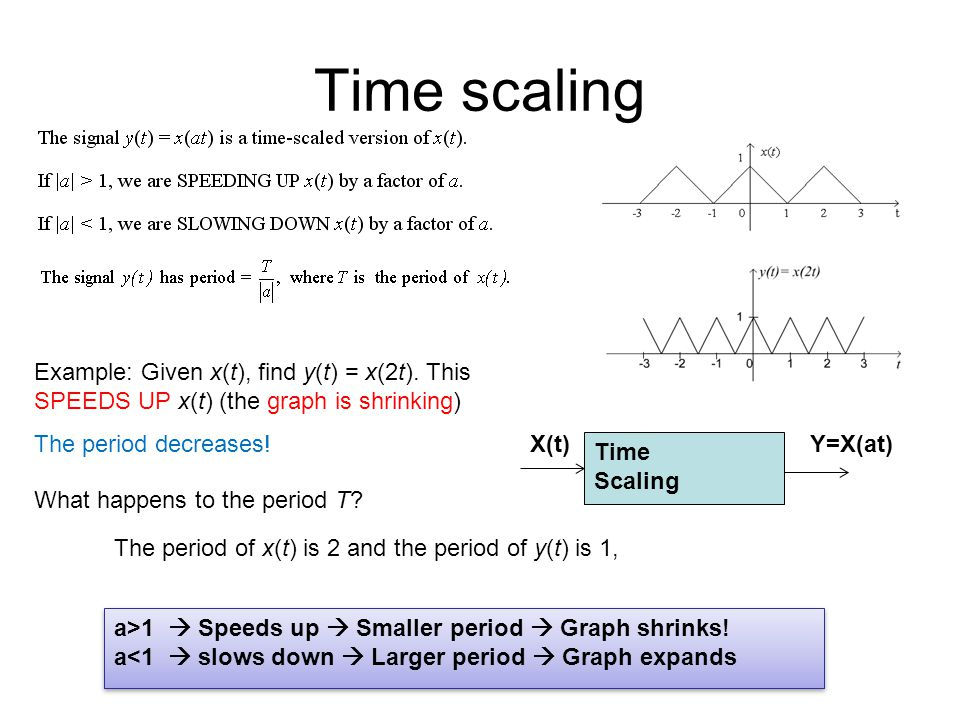 Time scaling Example: Given x(t), find y(t) = x(2t). This SPEEDS UP x(t) (the graph is shrinking) The period decreases! What happens to the period T?